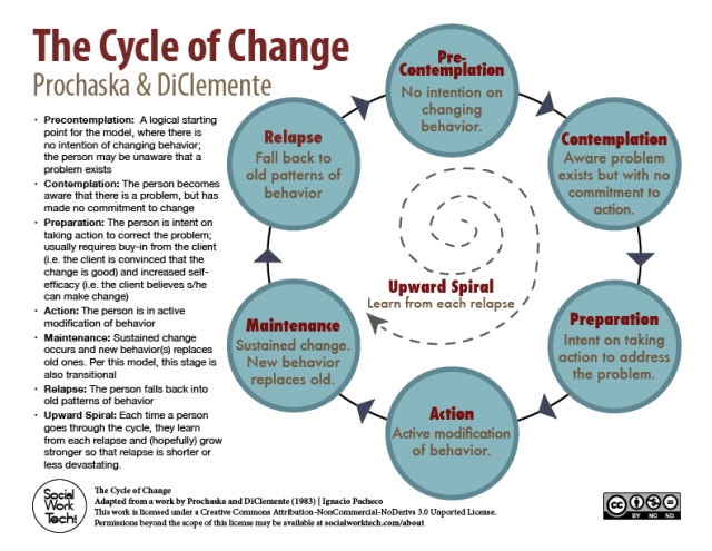 Which Stage of Change Are You In?